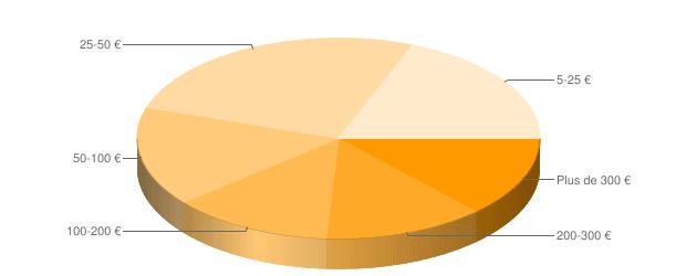 graphique récapitulatif des revenus adsense sur 1 an