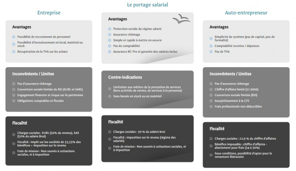 Comparatif des statuts : entreprise, portage salarial et auto-entrepreneur