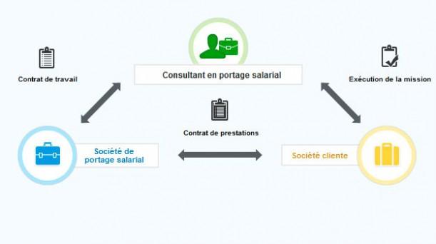 concept du portage salarial