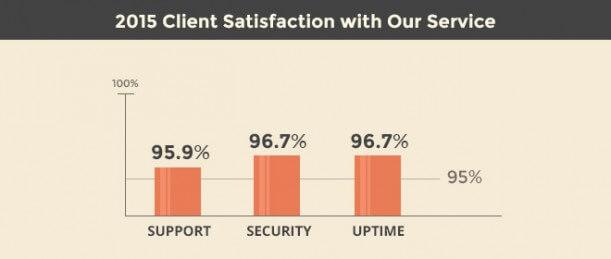 survey-client-satisfaction