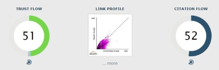 Analyse des metrics SEO de Majestic : TF/CF