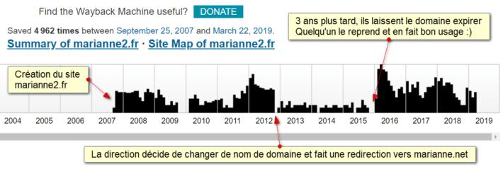 WayBack Machine pour Marianne2.fr