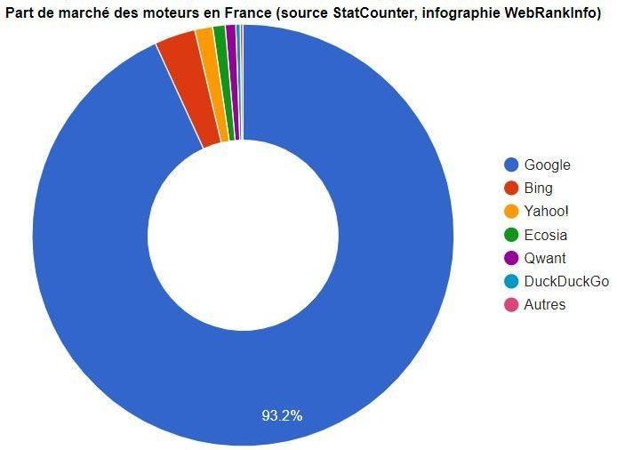 Parts de marché des moteurs de recherche en France 2019