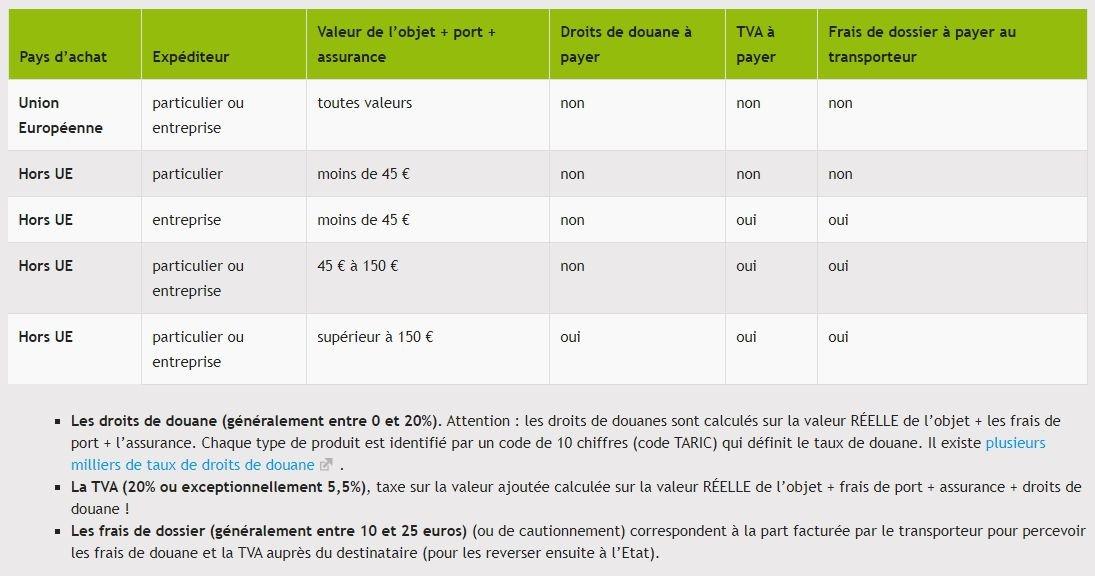 Frais de douane dropshipping / e-commerce vers la France