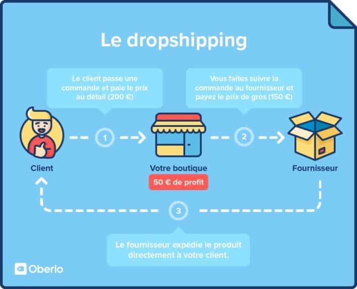 dropshipping expliqué